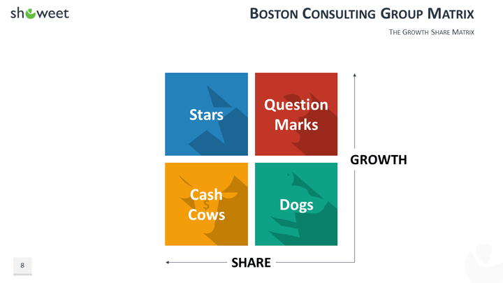bcg matrix essay Research a company of your choice and determine which of the four quadrants of the bcg matrix you feel it fits into justify your response using information about the.