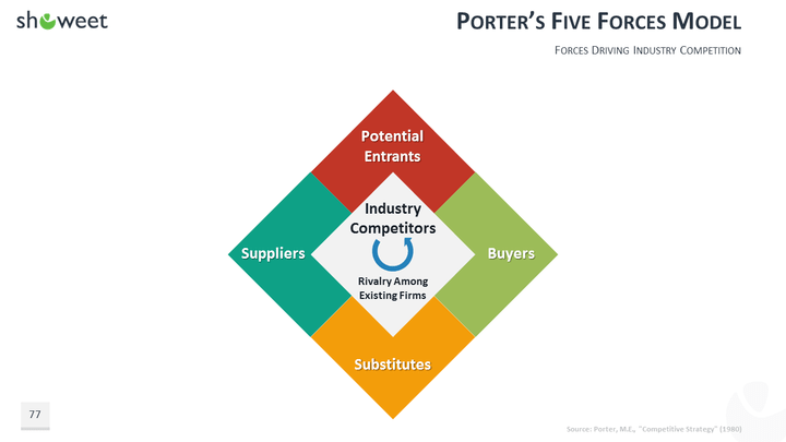 five competitive forces for coca cola company Environmental analysis of coca cola company business essay  the coca-cola company: basis of competition  porter's five forces consists of competitive.