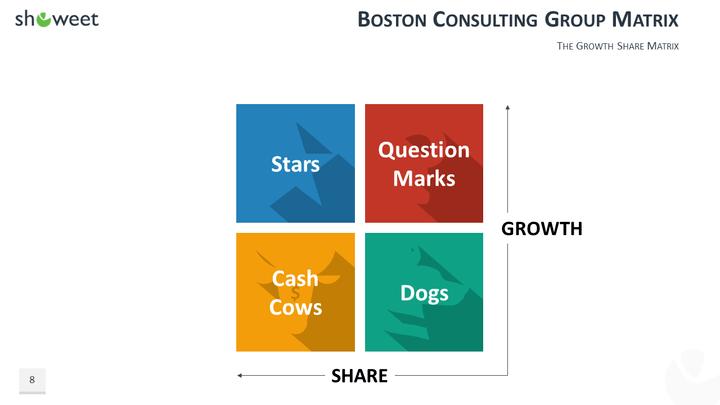 boston consulting group boston matrix essay