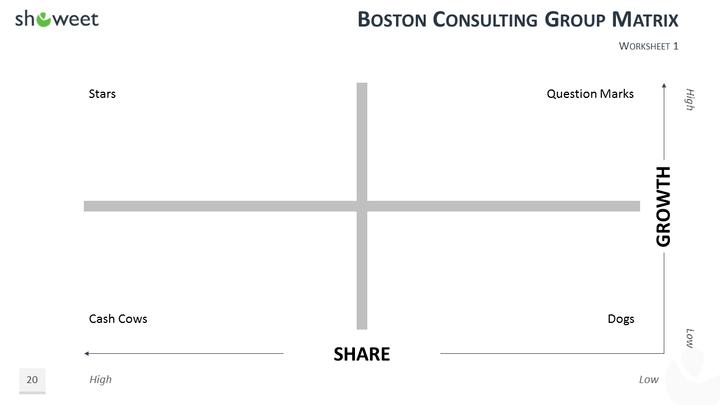 Bcg Matrix Template | 100 Powerpoint Business Model Templates