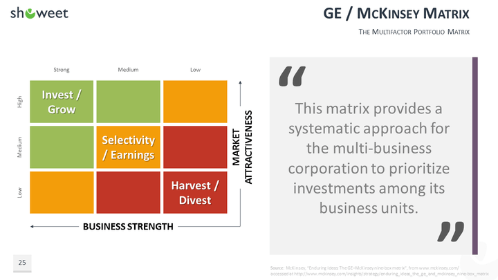 mckinsey matrix The mckinsey 7-s framework thank you for your question on how to fill in the matrix for the mckinsey 7-s worksheet based on my understanding.