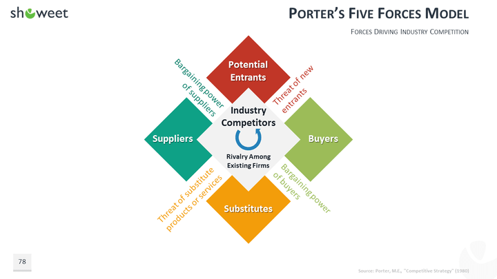 100 powerpoint business model templates for Porter five forces template word
