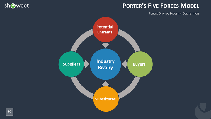 five porter forces of telecommunication industry