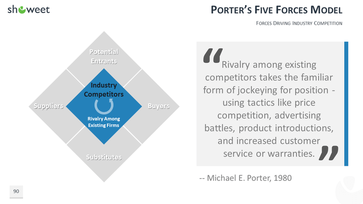 1 porters five forces driving industry competition Understand deeply porter's five forces associated with the five competitive forces, the industry is more or industry's driving forces might affect.
